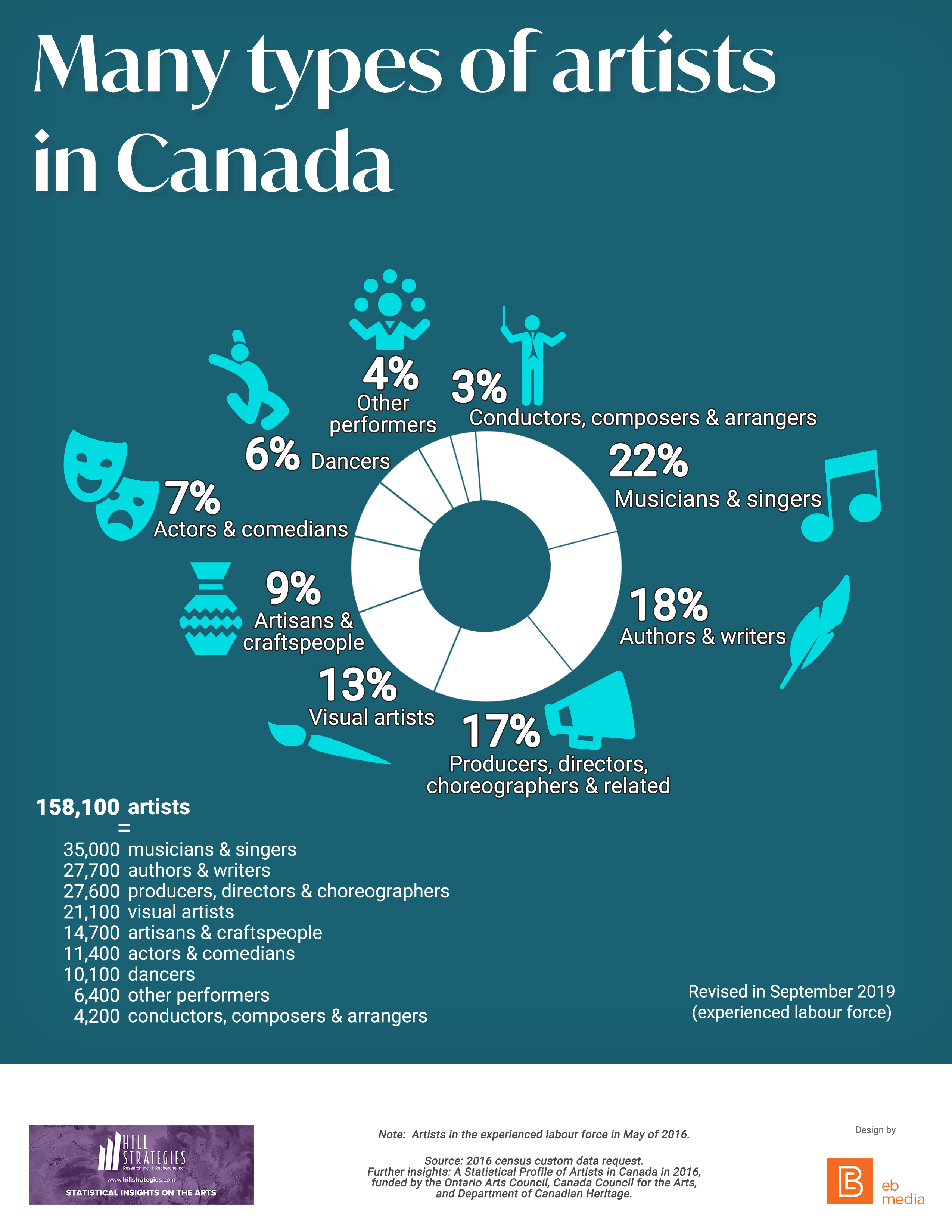 Many types of artists in Canada