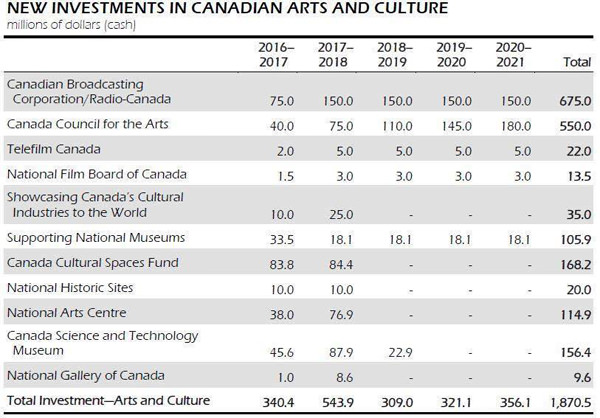 Table - New Investments in Canadian Arts and Culture